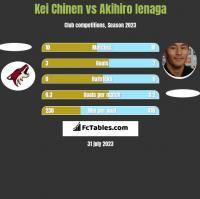 Kei Chinen vs Akihiro Ienaga h2h player stats