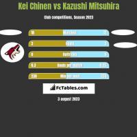 Kei Chinen vs Kazushi Mitsuhira h2h player stats