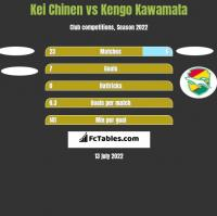 Kei Chinen vs Kengo Kawamata h2h player stats