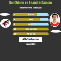 Kei Chinen vs Leandro Damiao h2h player stats
