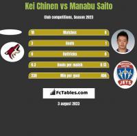 Kei Chinen vs Manabu Saito h2h player stats