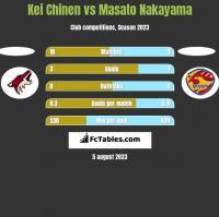 Kei Chinen vs Masato Nakayama h2h player stats