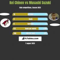 Kei Chinen vs Musashi Suzuki h2h player stats