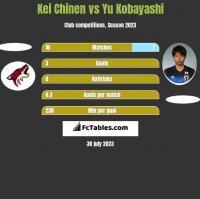 Kei Chinen vs Yu Kobayashi h2h player stats