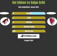 Kei Chinen vs Daigo Ariki h2h player stats