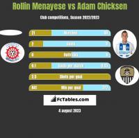 Rollin Menayese vs Adam Chicksen h2h player stats