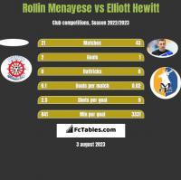 Rollin Menayese vs Elliott Hewitt h2h player stats