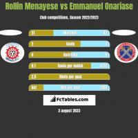 Rollin Menayese vs Emmanuel Onariase h2h player stats