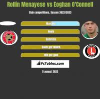 Rollin Menayese vs Eoghan O'Connell h2h player stats