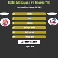 Rollin Menayese vs George Taft h2h player stats