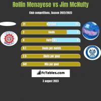 Rollin Menayese vs Jim McNulty h2h player stats