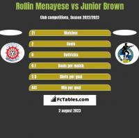 Rollin Menayese vs Junior Brown h2h player stats