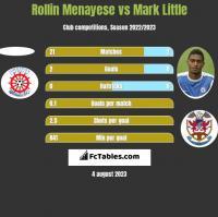 Rollin Menayese vs Mark Little h2h player stats