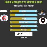 Rollin Menayese vs Matthew Lund h2h player stats