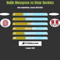 Rollin Menayese vs Omar Beckles h2h player stats