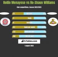 Rollin Menayese vs Ro-Shaun Williams h2h player stats