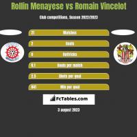Rollin Menayese vs Romain Vincelot h2h player stats