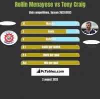 Rollin Menayese vs Tony Craig h2h player stats