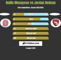 Rollin Menayese vs Jordan Bedeau h2h player stats