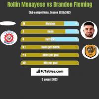 Rollin Menayese vs Brandon Fleming h2h player stats