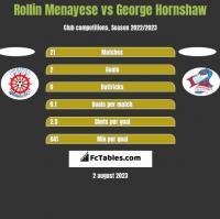Rollin Menayese vs George Hornshaw h2h player stats
