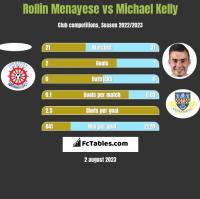 Rollin Menayese vs Michael Kelly h2h player stats