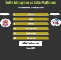 Rollin Menayese vs Luke Matheson h2h player stats