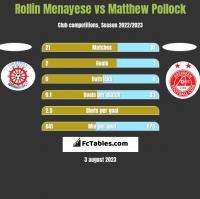 Rollin Menayese vs Matthew Pollock h2h player stats