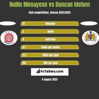 Rollin Menayese vs Duncan Idehen h2h player stats