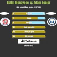 Rollin Menayese vs Adam Senior h2h player stats