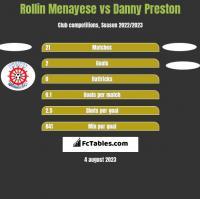 Rollin Menayese vs Danny Preston h2h player stats