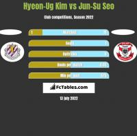 Hyeon-Ug Kim vs Jun-Su Seo h2h player stats