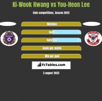 Ki-Wook Hwang vs You-Heon Lee h2h player stats