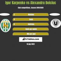 Igor Karpenko vs Alexandru Boiciuc h2h player stats