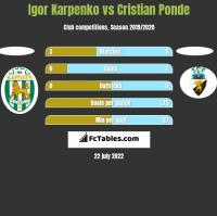 Igor Karpenko vs Cristian Ponde h2h player stats