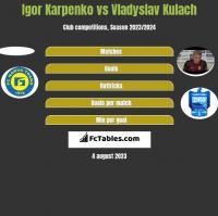 Igor Karpenko vs Vladyslav Kulach h2h player stats