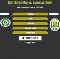 Igor Karpenko vs Yaroslav Deda h2h player stats