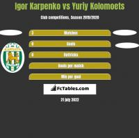Igor Karpenko vs Yuriy Kolomoets h2h player stats