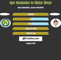 Igor Karpenko vs Matar Dieye h2h player stats
