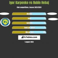 Igor Karpenko vs Rubin Hebaj h2h player stats