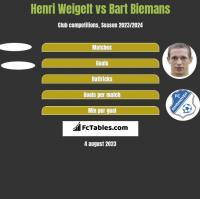 Henri Weigelt vs Bart Biemans h2h player stats