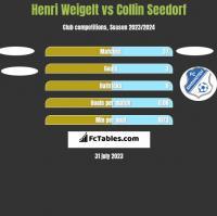 Henri Weigelt vs Collin Seedorf h2h player stats