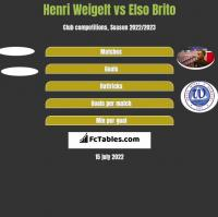 Henri Weigelt vs Elso Brito h2h player stats