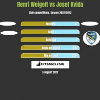Henri Weigelt vs Josef Kvida h2h player stats