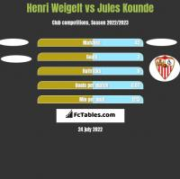 Henri Weigelt vs Jules Kounde h2h player stats