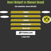 Henri Weigelt vs Manuel Akanji h2h player stats