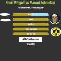 Henri Weigelt vs Marcel Schmelzer h2h player stats
