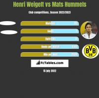 Henri Weigelt vs Mats Hummels h2h player stats
