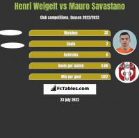 Henri Weigelt vs Mauro Savastano h2h player stats