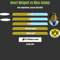 Henri Weigelt vs Nico Schulz h2h player stats